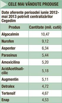 farmacia catena produse